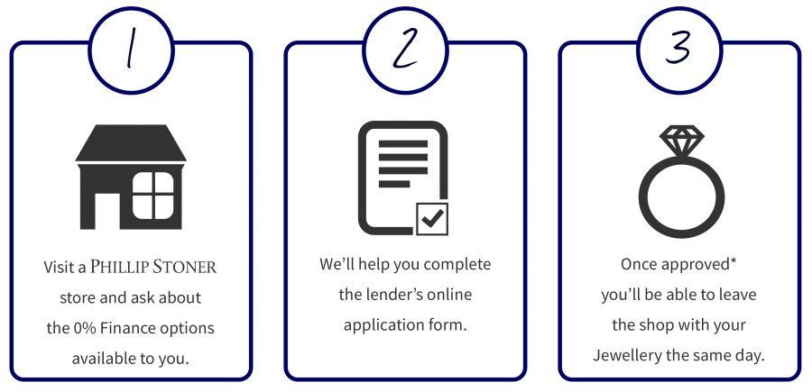 Apply for Interest Free Finance Instore