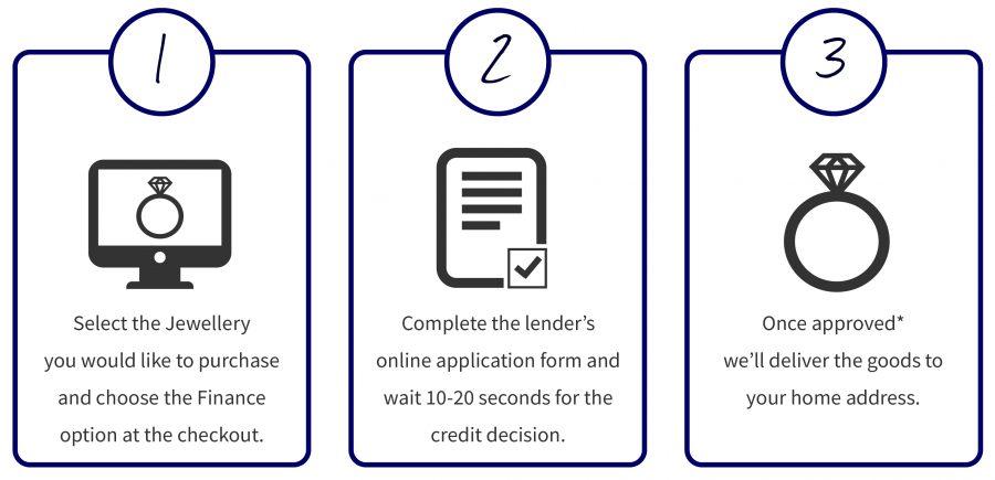 Apply for Interest Free Finance Online