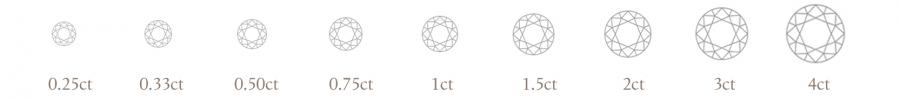 The 5 Cs - Diamond Carat