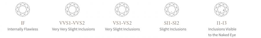 The 5 Cs - Diamond Clarity