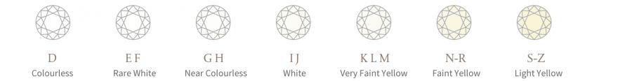 The 5 Cs - Diamond Colour
